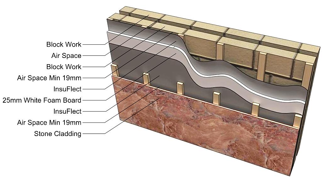 Apollo Insulation Reflective Insulation Block Wall