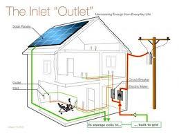 Domestic Electric Circuits - Merzie.net