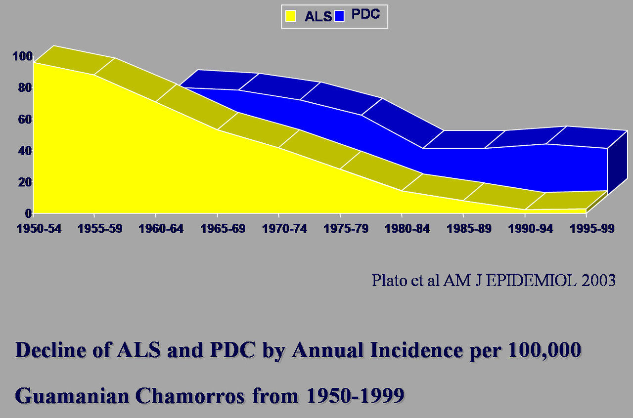 Decline of ALS and PDC
