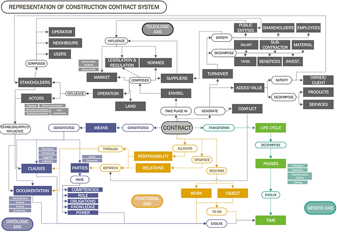 Representation of construction contract system