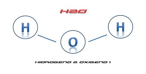 Cada molécula de agua -H20- tiene dos átomos de Hidrógeno y un átomo de oxígeno.