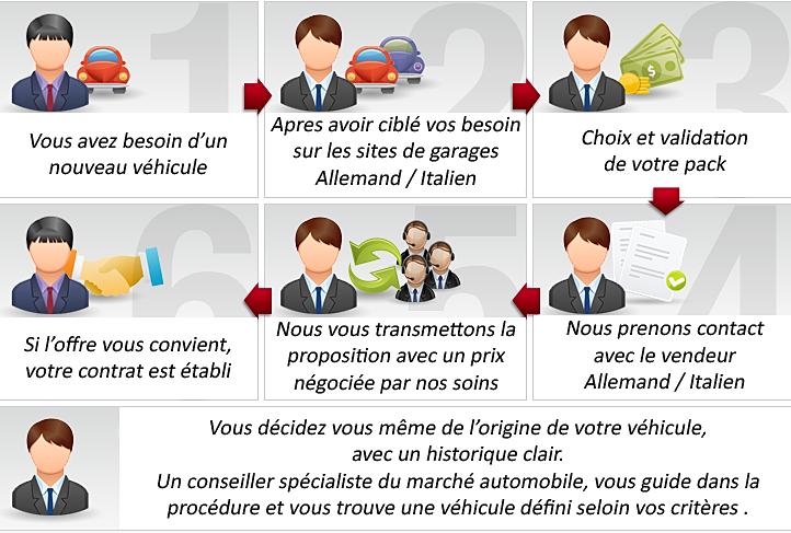 GARAGISTE|CONCESSION : NEGOCIATION AVANT ACHAT AUTO EN ALLEMAGNE
