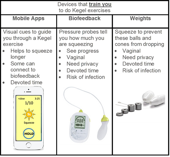 Pessaries and Other Incontinence Treatment Devices