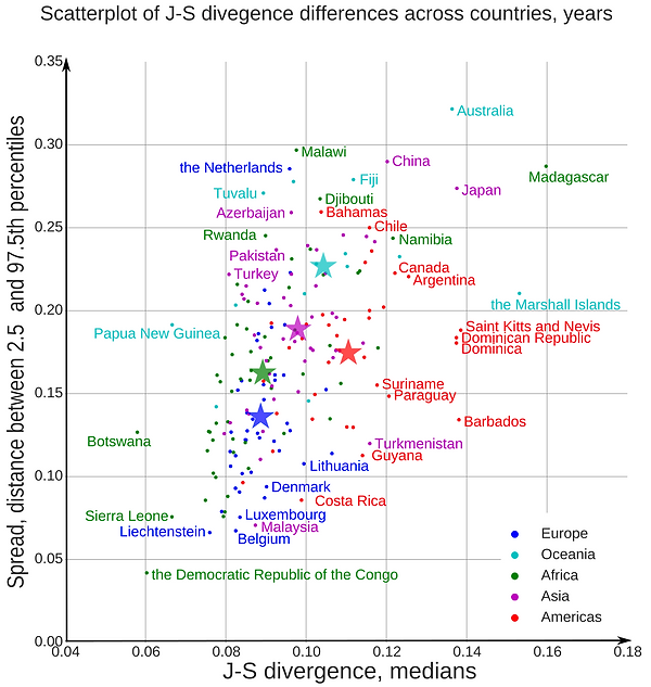 Anna samoilenko researcher inter edition agreement inter language consensus in wikipedia articles on national histories based on pairwise jensen shannon divergence values countries in the lower left of the ccuart Gallery