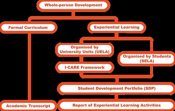 SDP Tree Chart (ENG).png