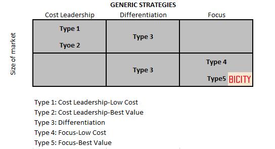 porter s three generic strategies