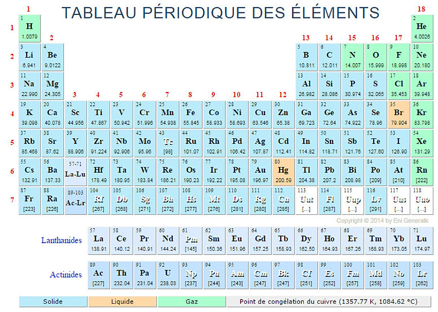 Thermodynamique haouy r ponses for W tableau periodique