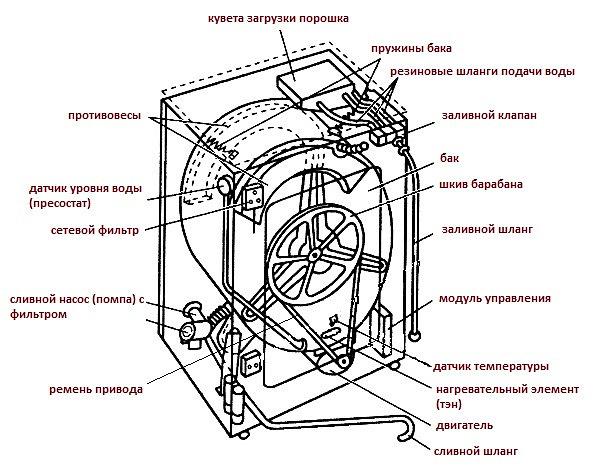 схемы стиральных машин чайка-3