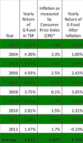 G Fund, Thrift Savings Plan, TSP