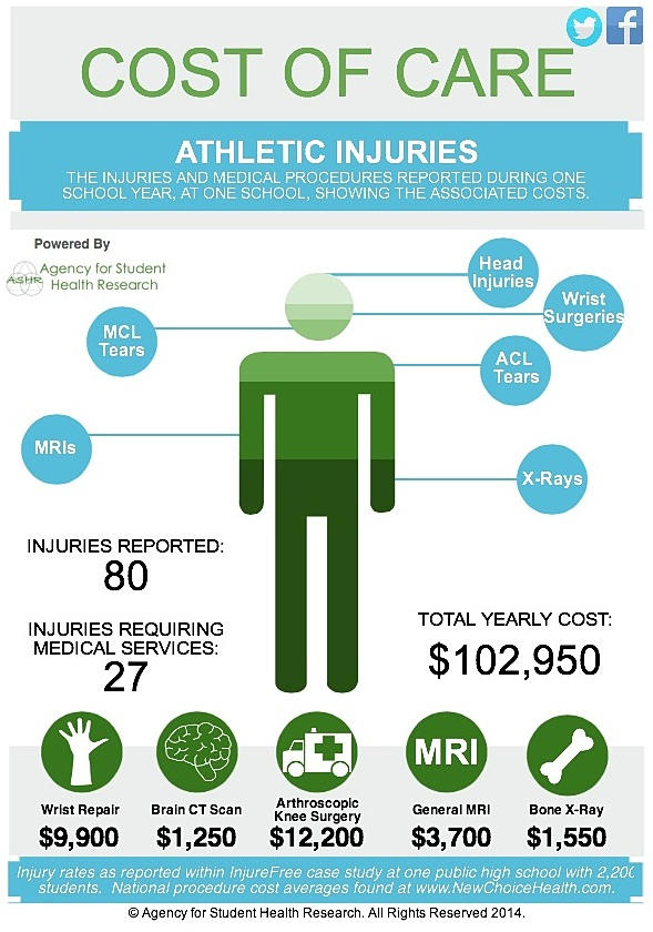 concussions in athletic training Michigan was the 39th us state to enact a law that regulates sports concussions and return to athletic a concussion awareness on-line training.