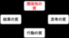 成功循環モデル.png