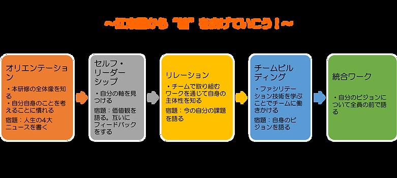 江東園LS研修の流れ.png