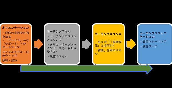 コーチング研修の図.png