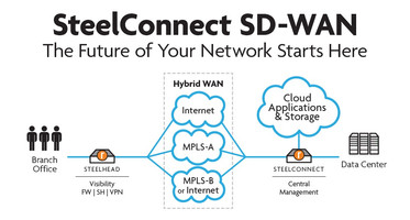 Riverbed Technology updates SD-WAN suite for cloud networking