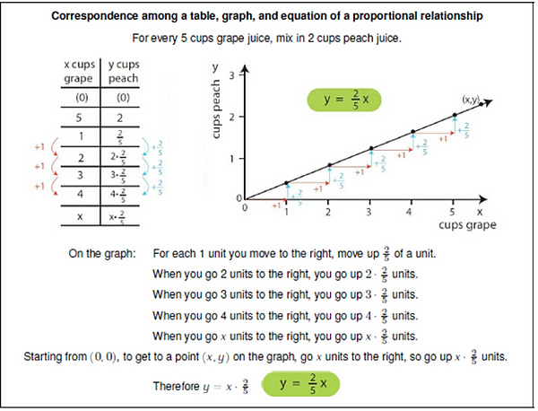 All Worksheets Ratios And Proportional Relationships Worksheets – Proportional Worksheets