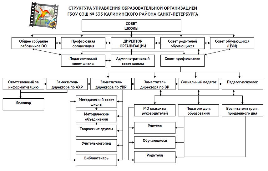 Тема 16 Организационная структура предприятия  Eclibnet