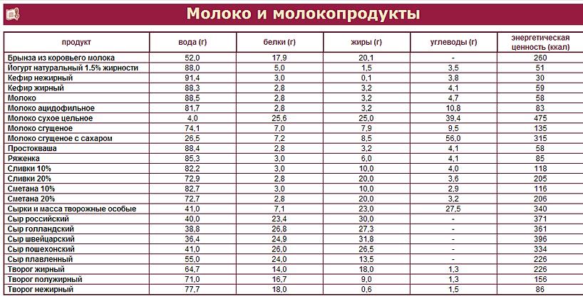 Таблицы списки продуктов на неделю