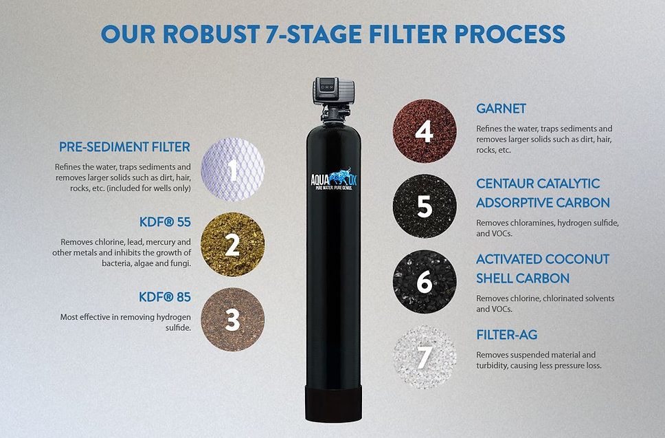 7 Stage Filter Process.JPG