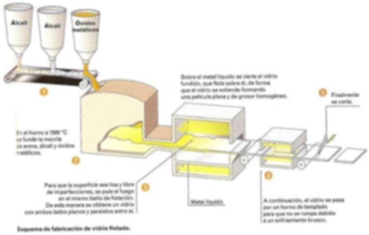 Fabricación Float