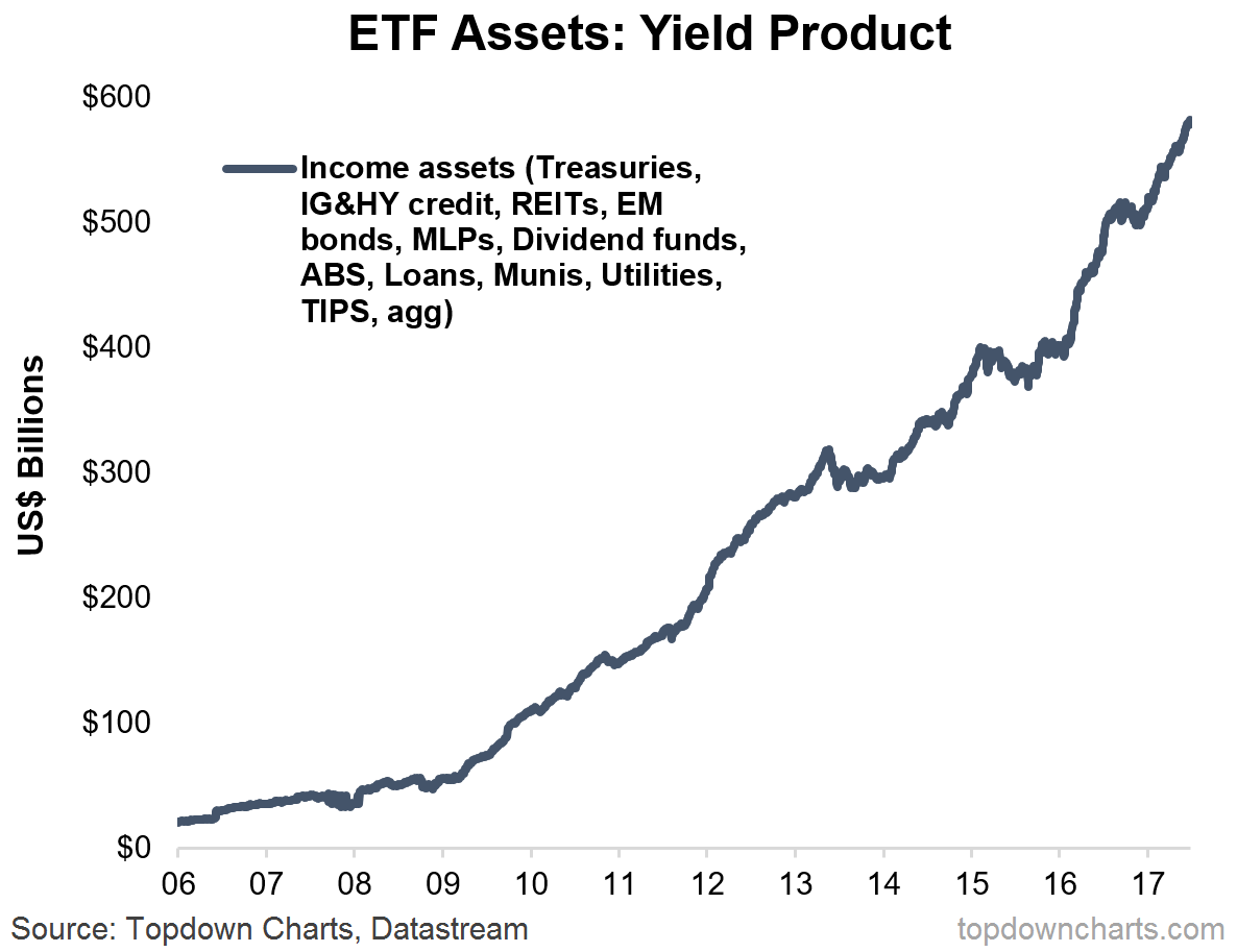 yield product yield focused ETFs