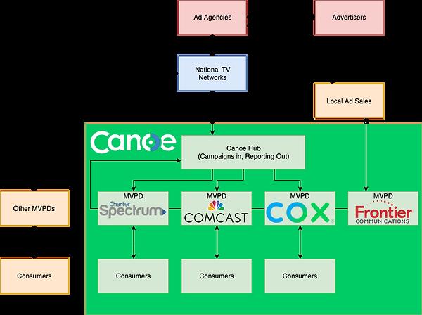 Canoe Integration_2020_noBG.png