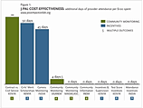 J-PAL Cost Effectiveness