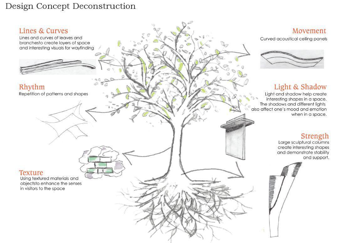 how to choose a concept for interior design