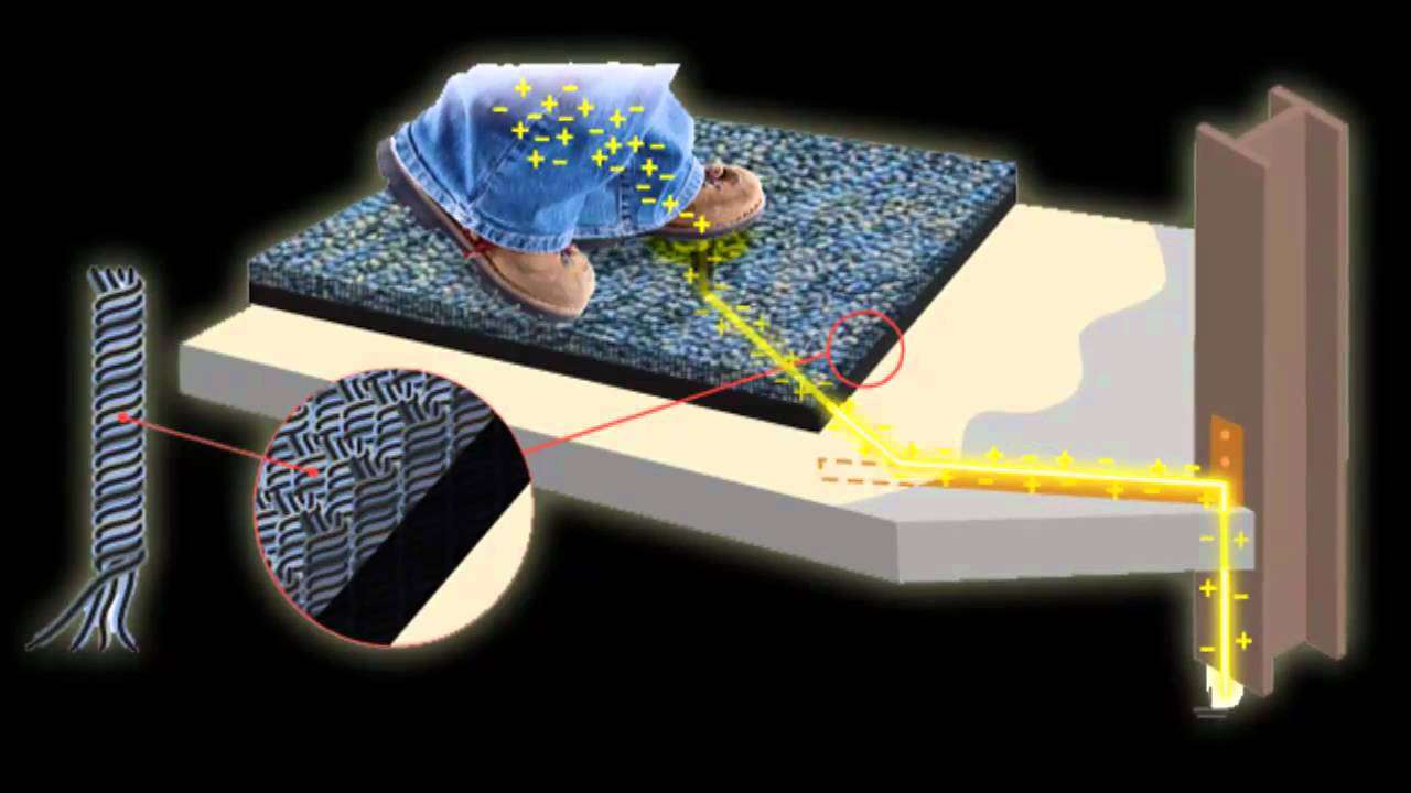 Static Is Contamination UniStat Technology - Esd flooring definition