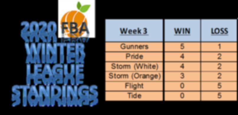 Week 3 WL Standings template.png