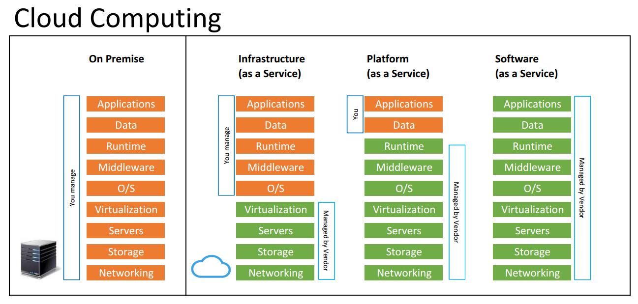 Cloud Computing Duta Kreasi Informatika