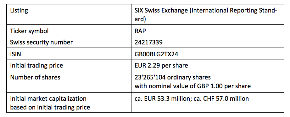 Rapid Nutrition Rap Starts Trading Today On The Six Swiss