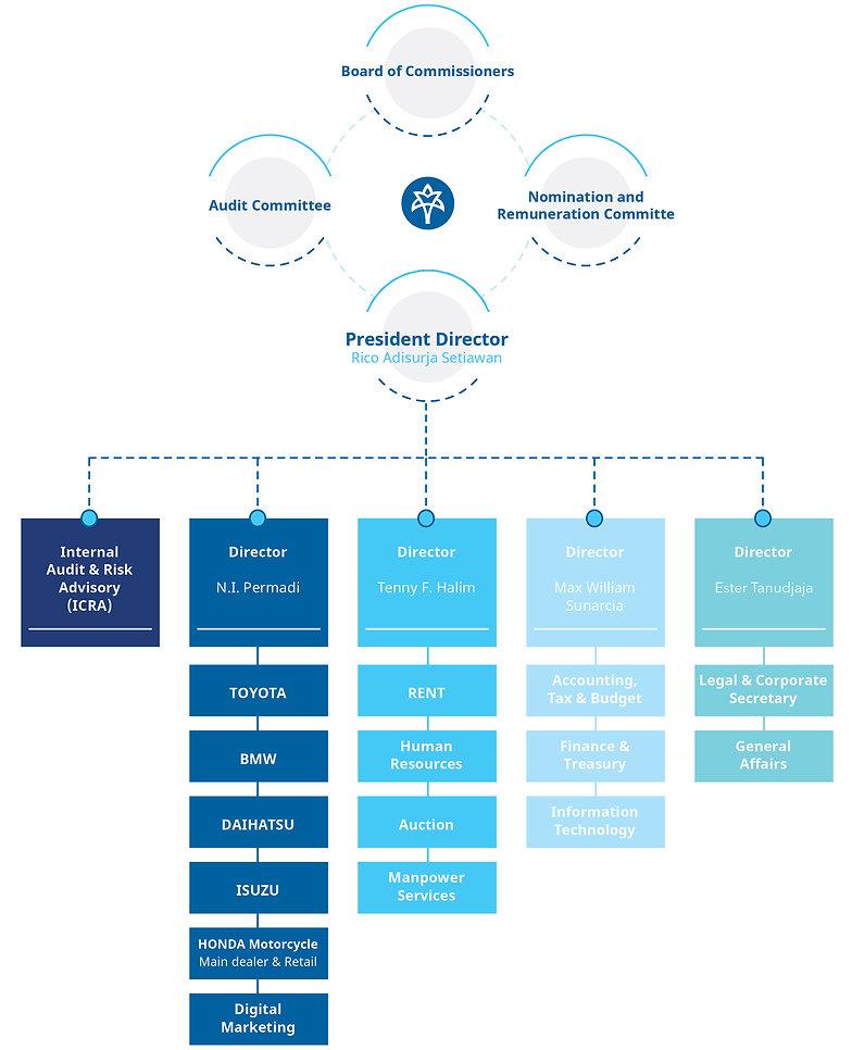 struktur perusahaan.jpg