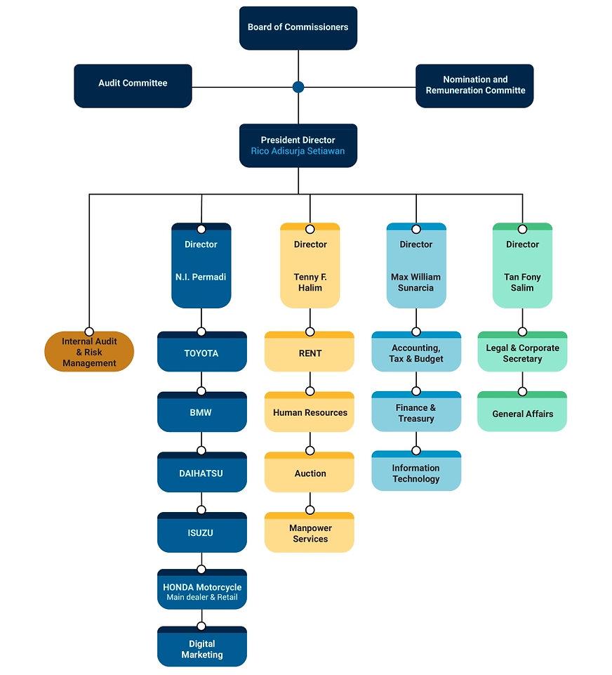 struktur perusahaan2 TURI-01-01 web.jpg