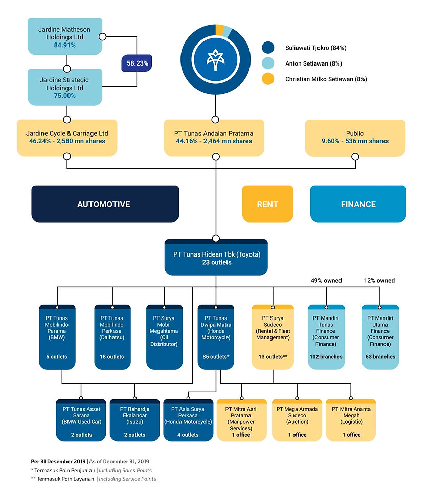 struktur organisasi TURI-01 web.jpg