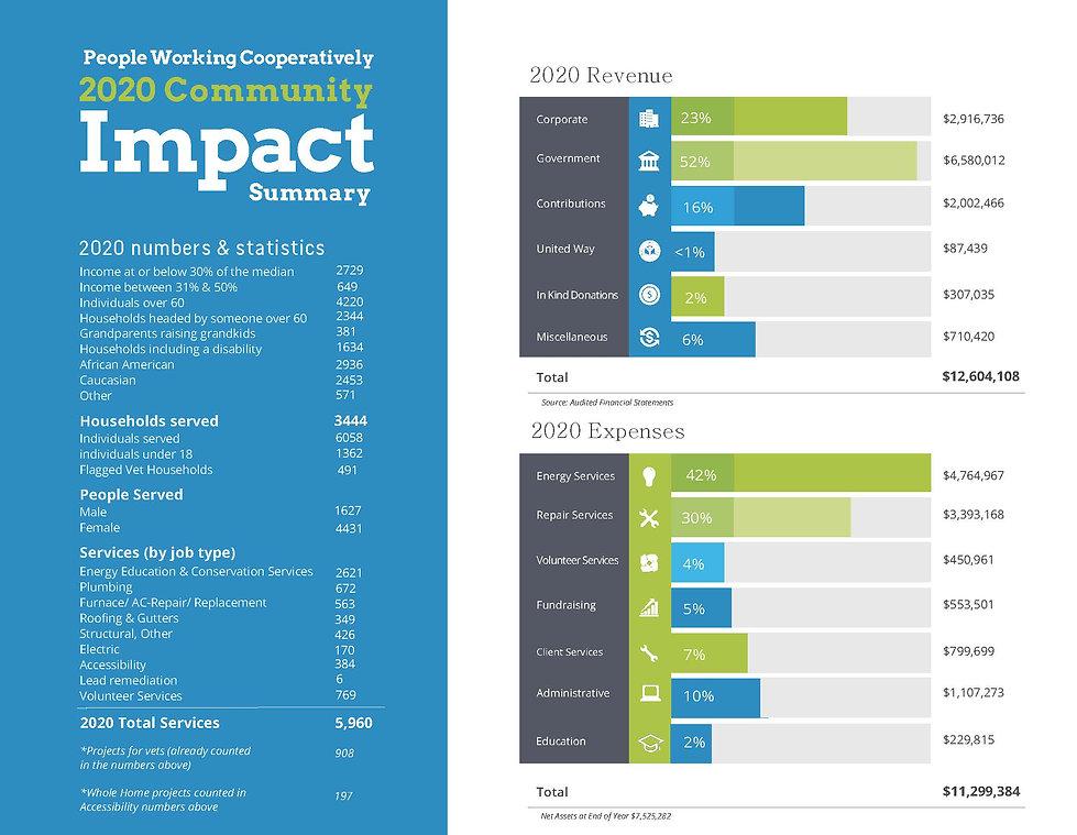 PWC 2020 Impact Summary_Page_1.jpg