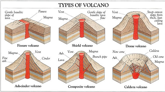 Volcano diagrams types of volcano diagram what is a volcano volcanoes kids volcano parts ccuart Choice Image