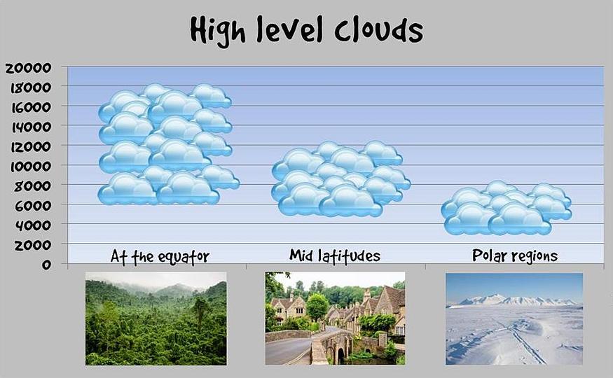 Cloud Type Chart Cloud Height Chart