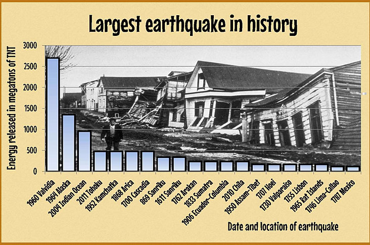 Free worksheets earthquake worksheets free math for Best place to be in an earthquake