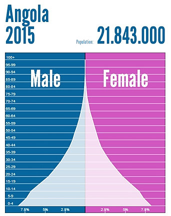 Population Geography | expansive population pyramid