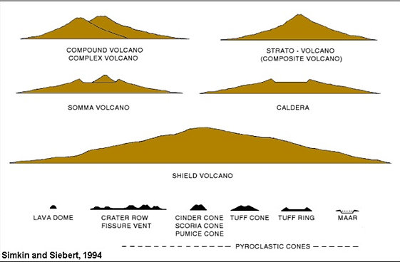 Volcano diagrams volcanoes tectonics shield volcano strato volcano compound volcano caldera what ccuart Choice Image
