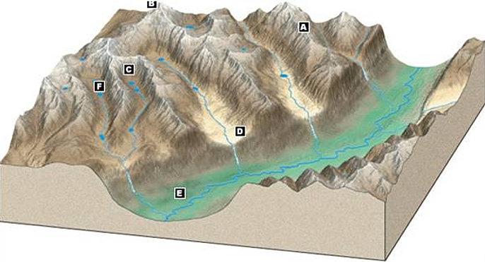 Can you identify the glacier features in this diagram. Glacier diagrams