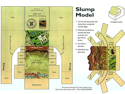 Slump model