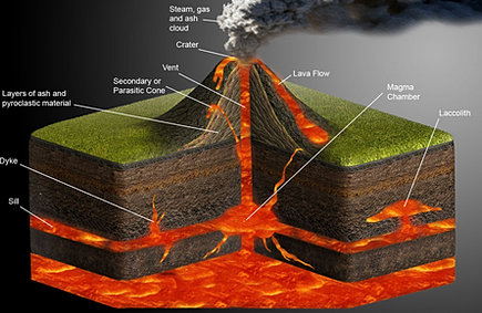 Volcano diagrams parts of a volcano diagram ccuart Choice Image