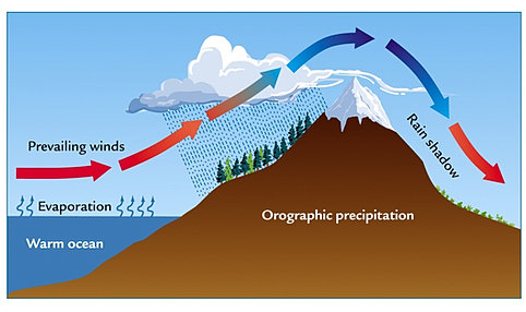 why does it rain  : precipitation diagram - findchart.co