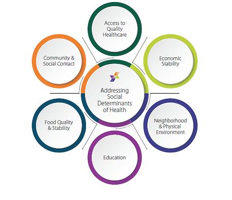 social-determinants-of-health.png