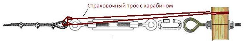 Схема установки талрепа