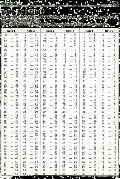 Martinischule herten westerholt mathematik for Tabelle punkte noten