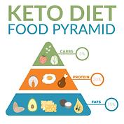 Keto Pyramid Kemin Colors shutterstock_1