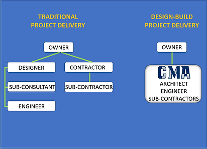 DESIGN BUILD FLOWCHART 3.PNG
