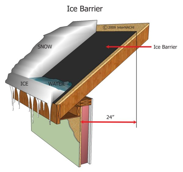8 Steps To Roofing It Right | Beantown Home Improvements, Roofing U0026 Siding  Contractor In Halifax, MA
